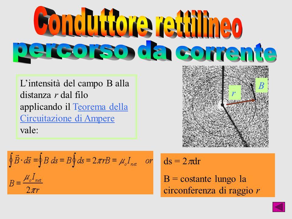 Lintensità del campo B alla distanza r dal filo applicando il Teorema della Circuitazione di Ampere vale: r B ds = 2 dr B = costante lungo la circonfe