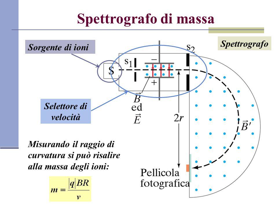 Spettrografo di massa Sorgente di ioni Selettore di velocità Spettrografo Misurando il raggio di curvatura si può risalire alla massa degli ioni: