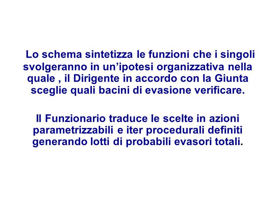 Lo schema sintetizza le funzioni che i singoli svolgeranno in unipotesi organizzativa nella quale, il Dirigente in accordo con la Giunta sceglie quali bacini di evasione verificare.