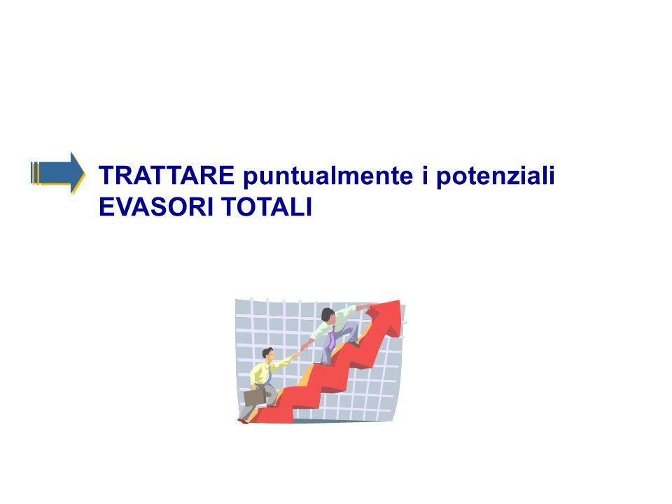 TRATTARE puntualmente i potenziali EVASORI TOTALI