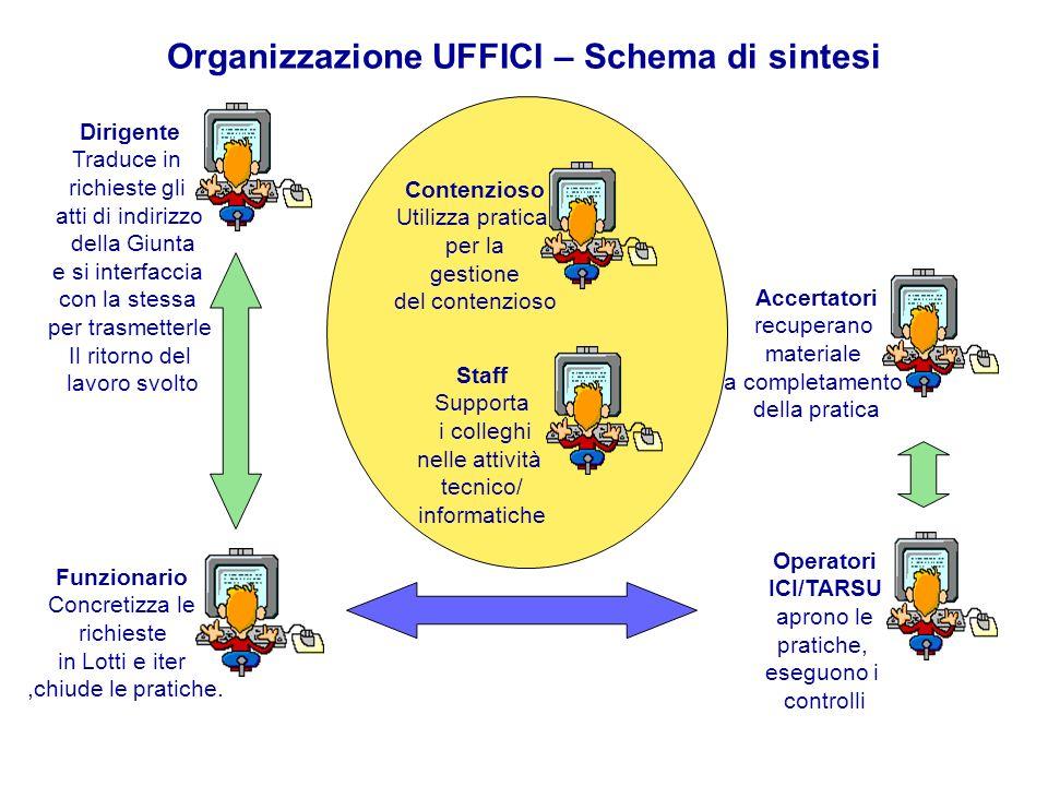 Organizzazione UFFICI – Schema di sintesi Funzionario Concretizza le richieste in Lotti e iter,chiude le pratiche.
