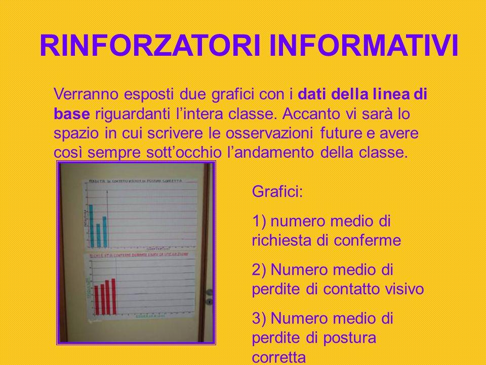 RINFORZATORI INFORMATIVI Verranno esposti due grafici con i dati della linea di base riguardanti lintera classe. Accanto vi sarà lo spazio in cui scri