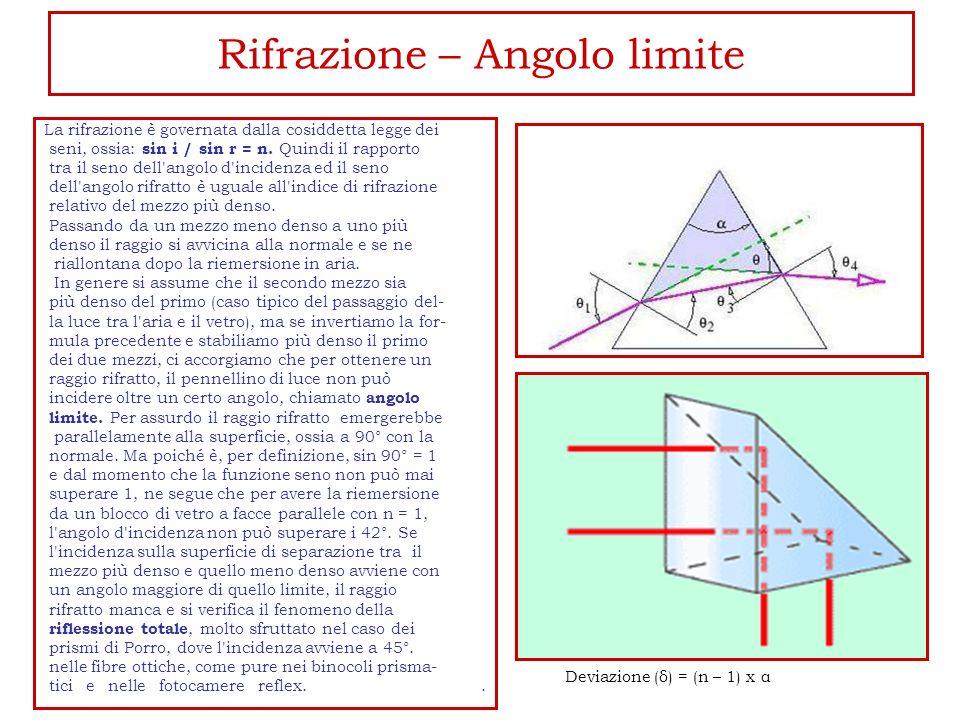 Rifrazione – Angolo limite La rifrazione è governata dalla cosiddetta legge dei seni, ossia: sin i / sin r = n. Quindi il rapporto tra il seno dell'an