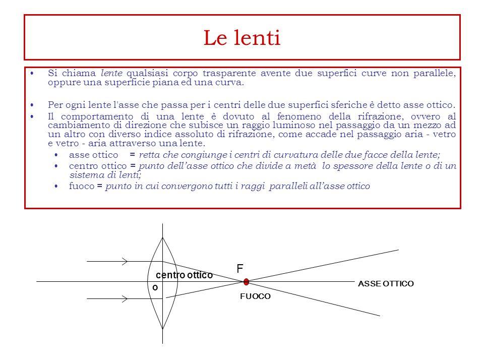 Le lenti Si chiama lente qualsiasi corpo trasparente avente due superfici curve non parallele, oppure una superficie piana ed una curva. Per ogni lent
