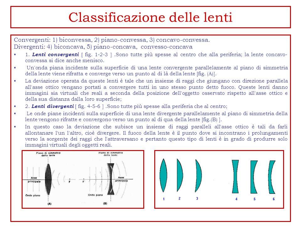 Classificazione delle lenti Convergenti: 1) biconvessa, 2) piano-convessa, 3) concavo-convessa. Divergenti: 4) biconcava, 5) piano-concava, convesso-c