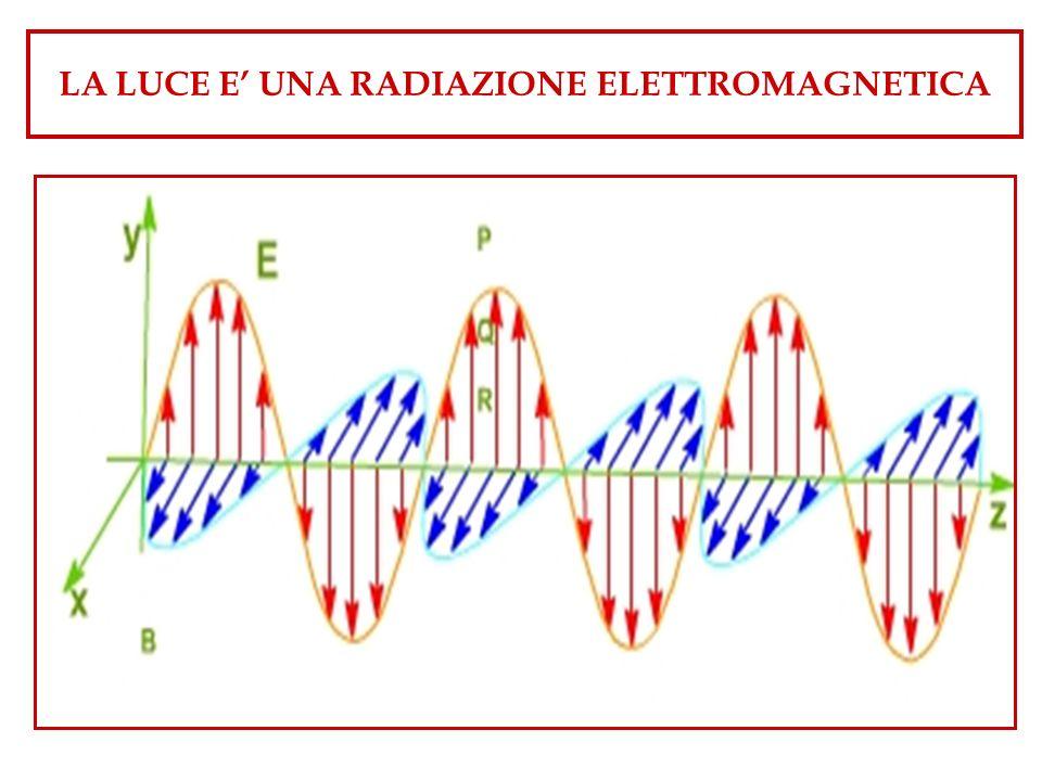 LA LUCE E UNA RADIAZIONE ELETTROMAGNETICA