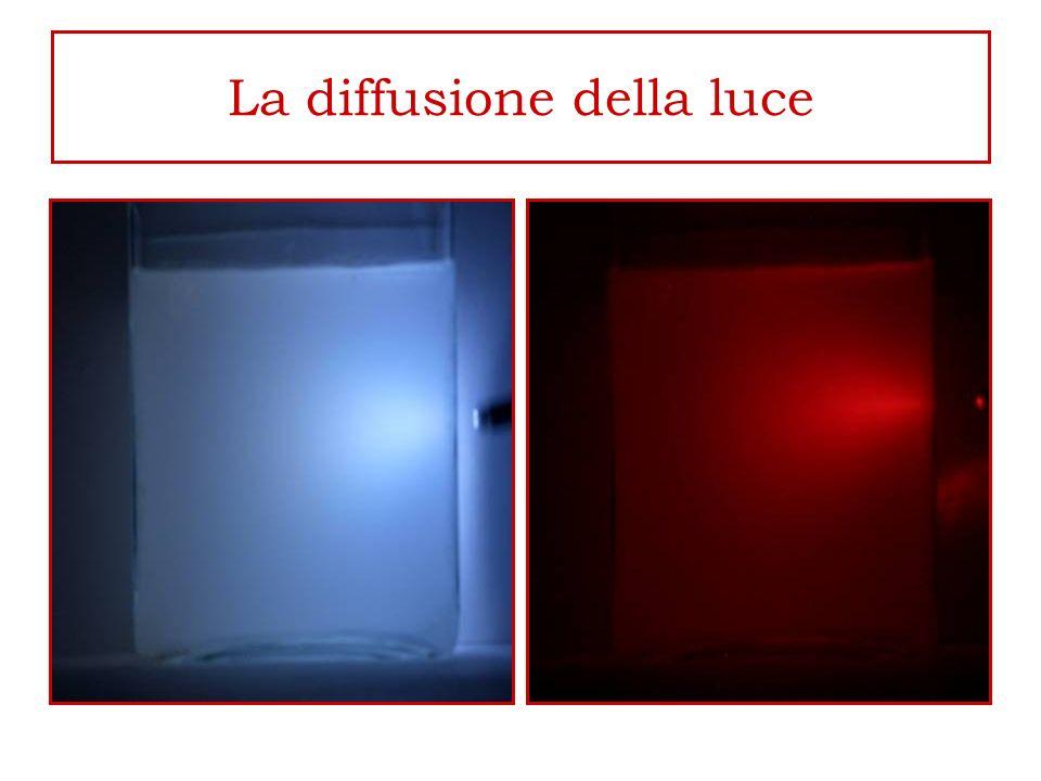 Riflessione ed assorbimento della luce Quando un raggio di luce incontra un ostacolo esso può essere assorbito e/o riflesso e/o anche trasmesso.