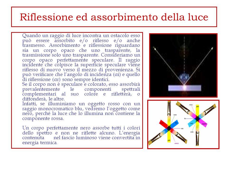 Riflessione ed assorbimento della luce Quando un raggio di luce incontra un ostacolo esso può essere assorbito e/o riflesso e/o anche trasmesso. Assor