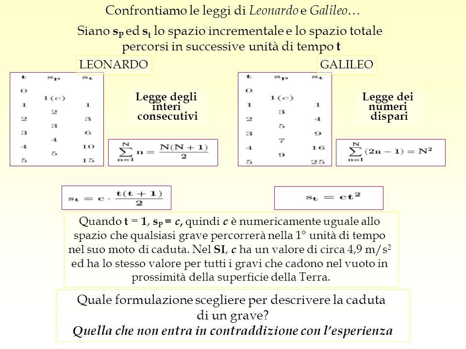Confrontiamo le leggi di Leonardo e Galileo … Siano s P ed s t lo spazio incrementale e lo spazio totale percorsi in successive unità di tempo t Legge
