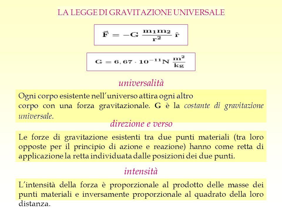 LA LEGGE DI GRAVITAZIONE UNIVERSALE Lintensità della forza è proporzionale al prodotto delle masse dei punti materiali e inversamente proporzionale al