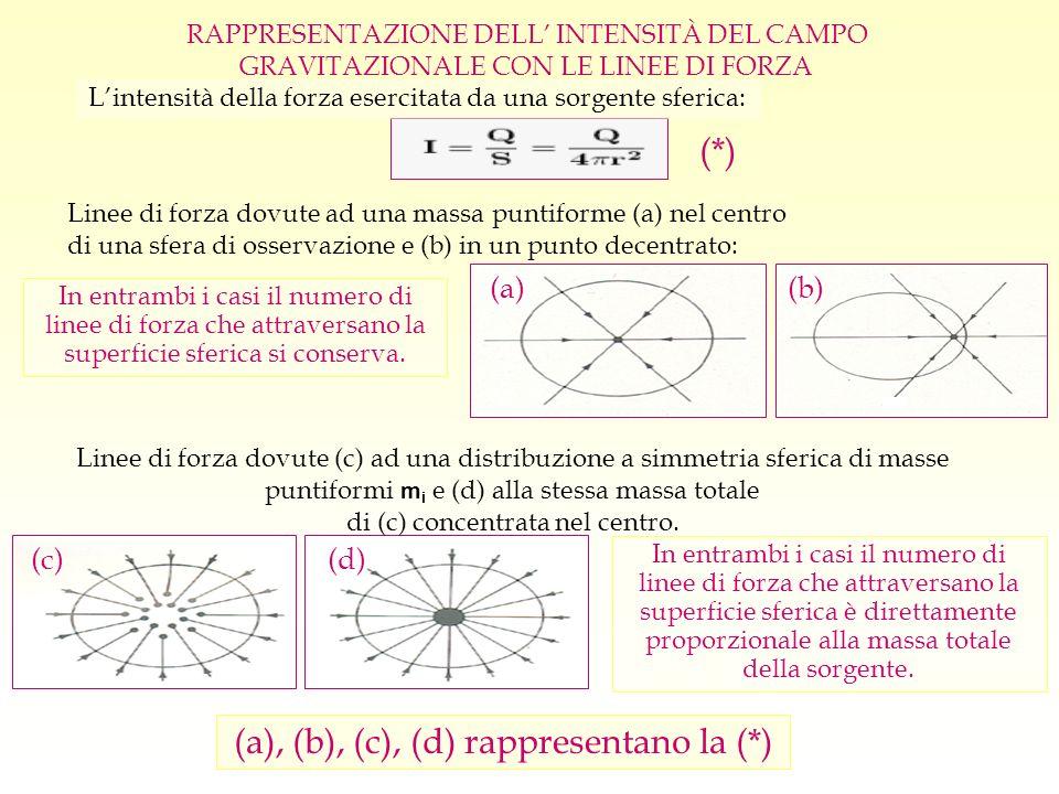 In entrambi i casi il numero di linee di forza che attraversano la superficie sferica si conserva. Lintensità della forza esercitata da una sorgente s