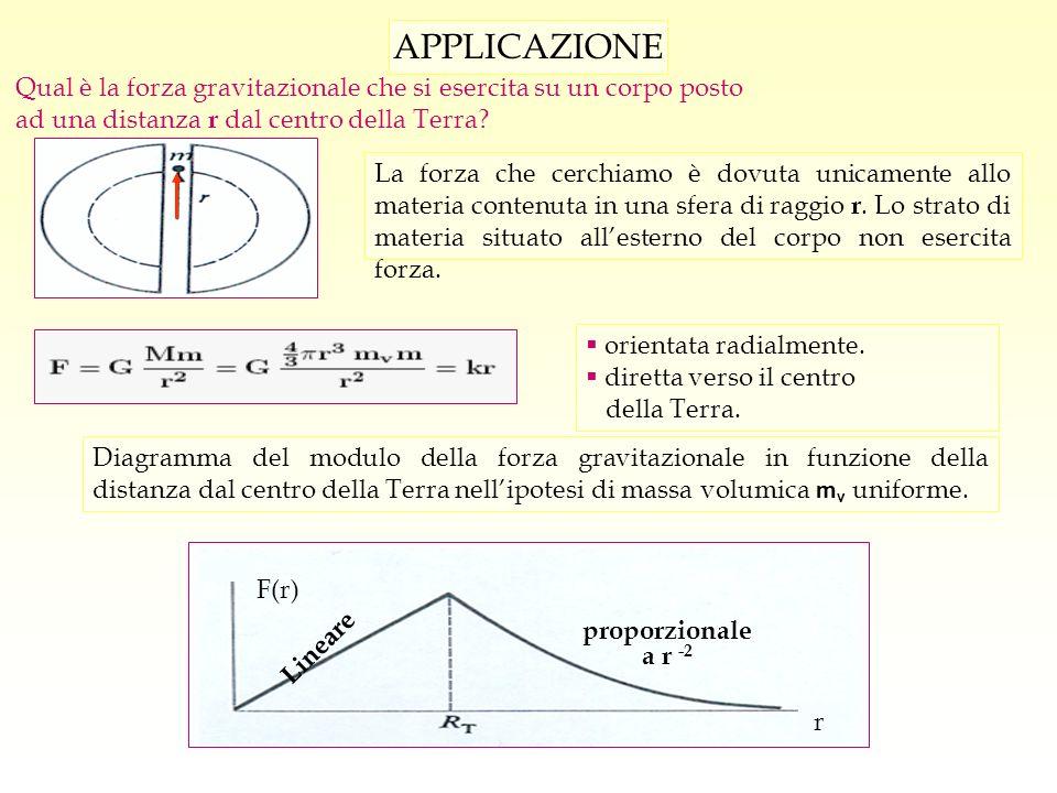 Diagramma del modulo della forza gravitazionale in funzione della distanza dal centro della Terra nellipotesi di massa volumica m v uniforme. APPLICAZ
