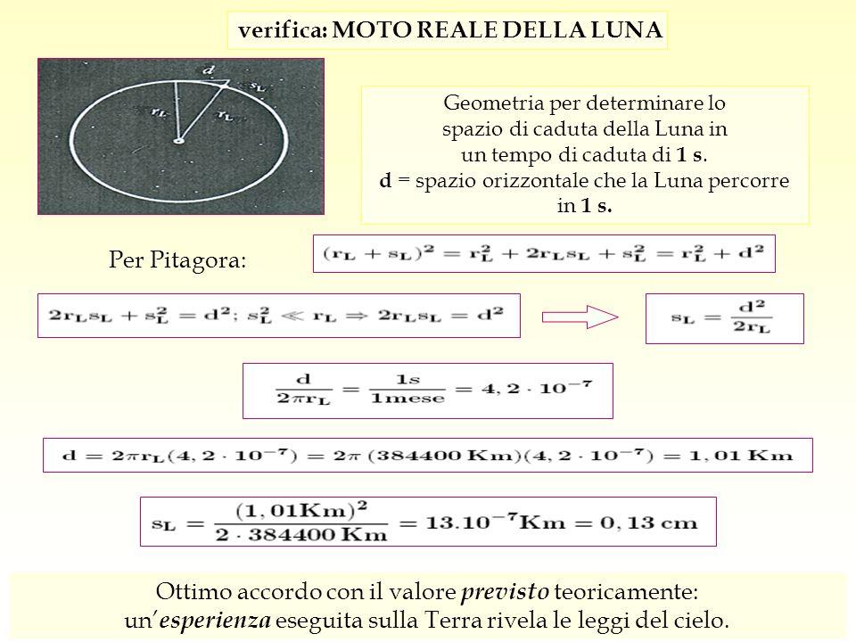 Geometria per determinare lo spazio di caduta della Luna in un tempo di caduta di 1 s. d = spazio orizzontale che la Luna percorre in 1 s. verifica: M