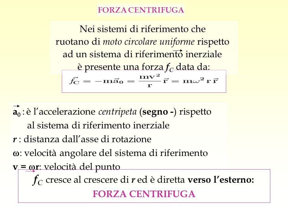 FORZA CENTRIFUGA a 0 : è laccelerazione centripeta ( segno - ) rispetto al sistema di riferimento inerziale r : distanza dallasse di rotazione : veloc