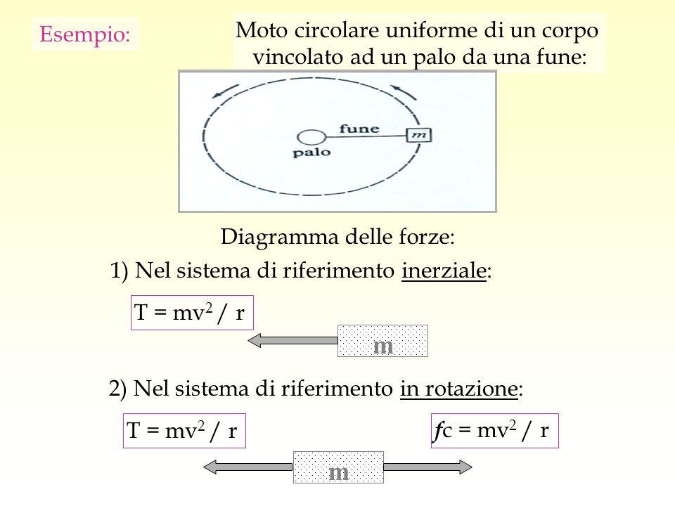 Esempio: Moto circolare uniforme di un corpo vincolato ad un palo da una fune: mm 1) Nel sistema di riferimento inerziale: Diagramma delle forze: T =