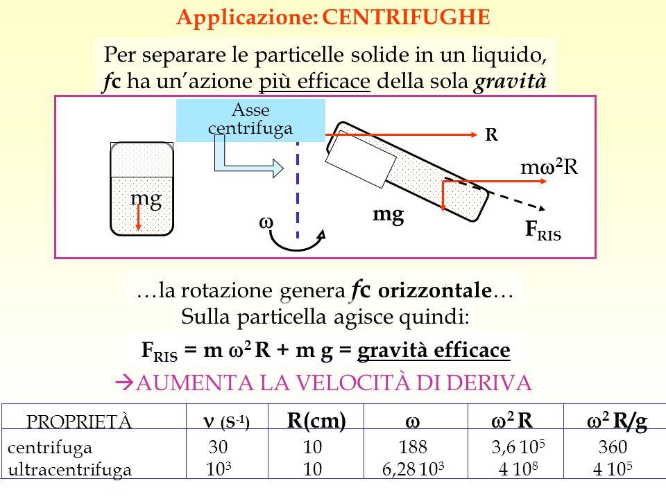 Applicazione: CENTRIFUGHE Per separare le particelle solide in un liquido, f c ha unazione più efficace della sola gravità R m 2 R mg F RIS mg Asse ce