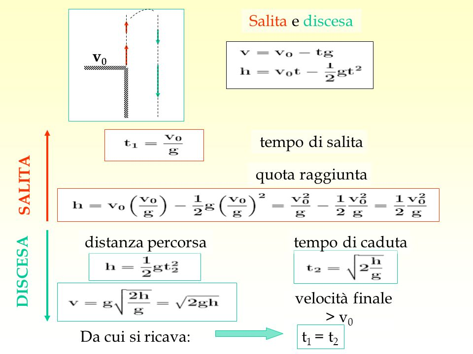 SALITA DISCESA tempo di salita tempo di caduta quota raggiunta velocità finale > v 0 distanza percorsa v0v0 Salita e discesa t 1 = t 2 Da cui si ricav