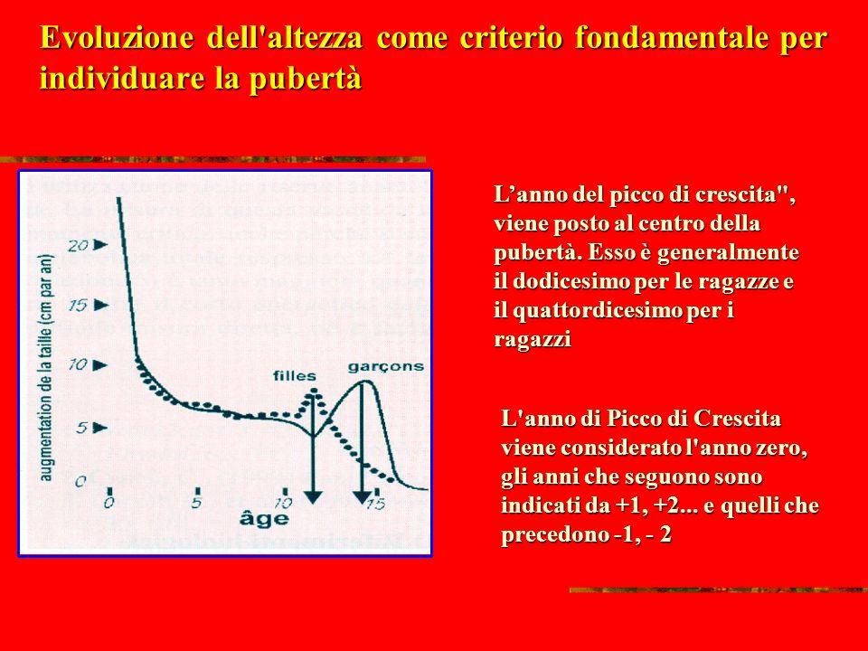L'IMPORTANZA DELLO SVILUPPO ORMONALE: Forza statica in soggetti maschi accelerati, normali e ritardati (età scheletrica) Riprodotta da Malina e Boucha