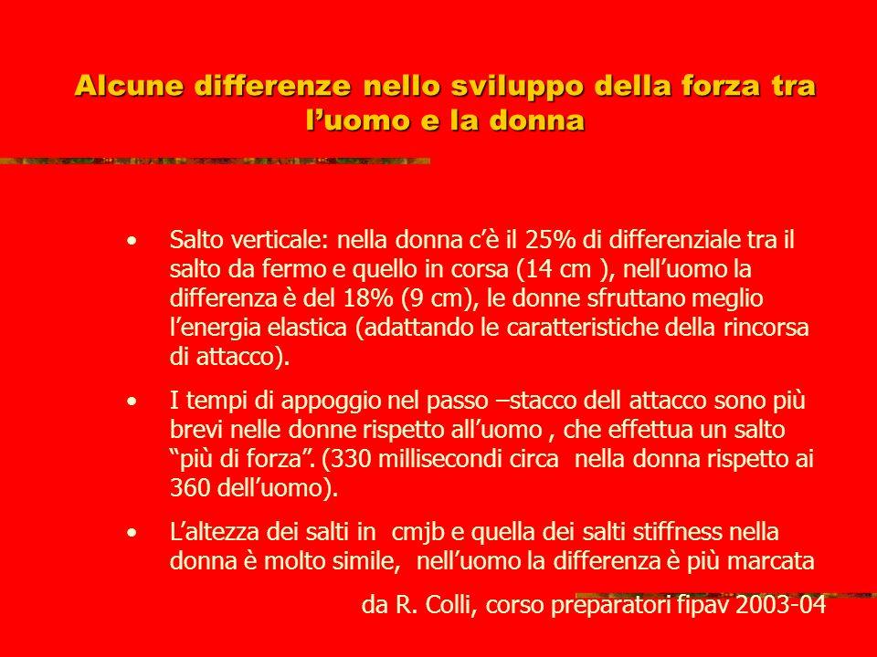 Alcune differenze nello sviluppo della forza tra luomo e la donna La forza max isometrica è del 30% inferiore nella donna rispetto alluomo, la forza r