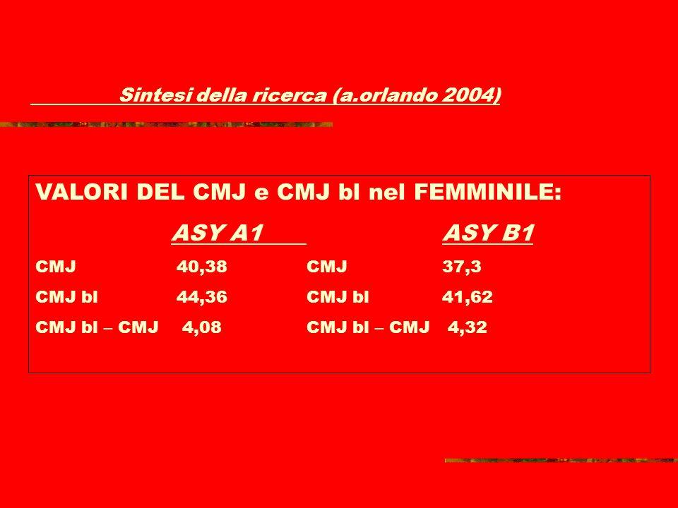 Alcune differenze nei test di bosco tra luomo e la donna (giocatori di pallavolo) Valori di riferimento tra il cmj e cmjb Donne: cmj 38-41 cm cmjb 44-