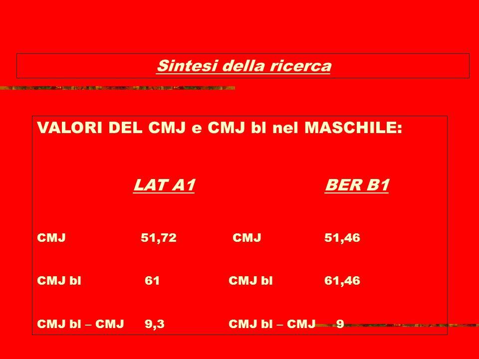 Sintesi della ricerca (a.orlando 2004) VALORI DEL CMJ e CMJ bl nel FEMMINILE: ASY A1ASY B1 CMJ 40,38CMJ37,3 CMJ bl 44,36CMJ bl41,62 CMJ bl – CMJ 4,08C