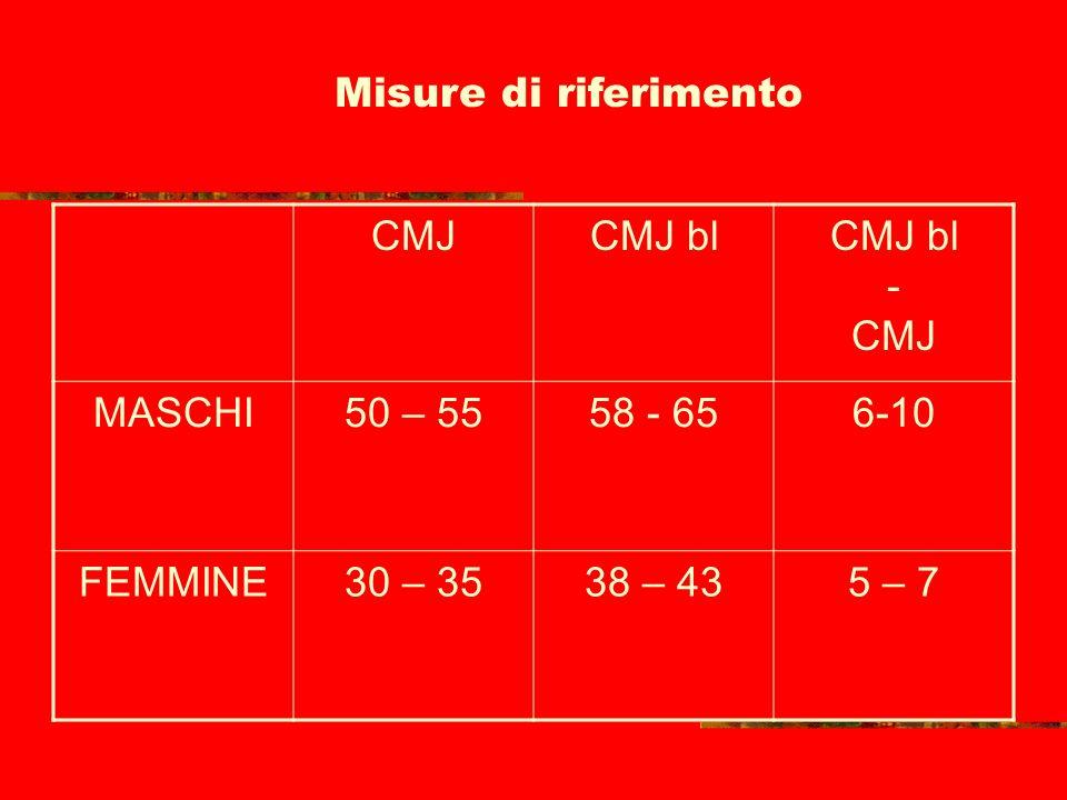 Sintesi della ricerca VALORI DEL CMJ e CMJ bl nel MASCHILE: LAT A1BER B1 CMJ 51,72 CMJ51,46 CMJ bl 61CMJ bl61,46 CMJ bl – CMJ 9,3 CMJ bl – CMJ 9