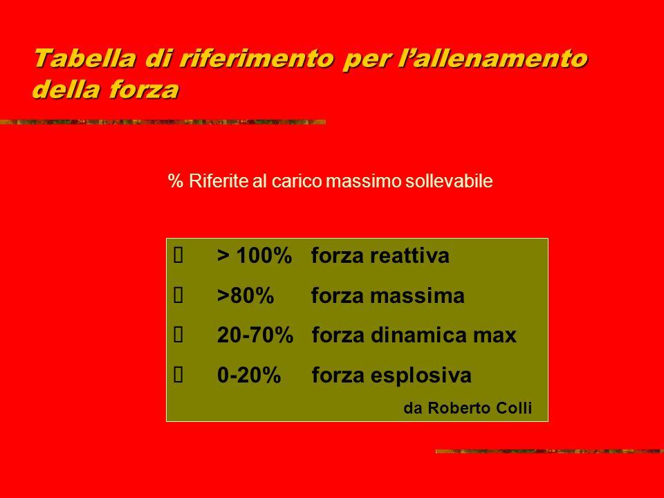 Tabella di riferimento per lallenamento della forza % Riferite al carico massimo sollevabile > 100% forza reattiva >80% forza massima 20-70% forza dinamica max 0-20% forza esplosiva da Roberto Colli
