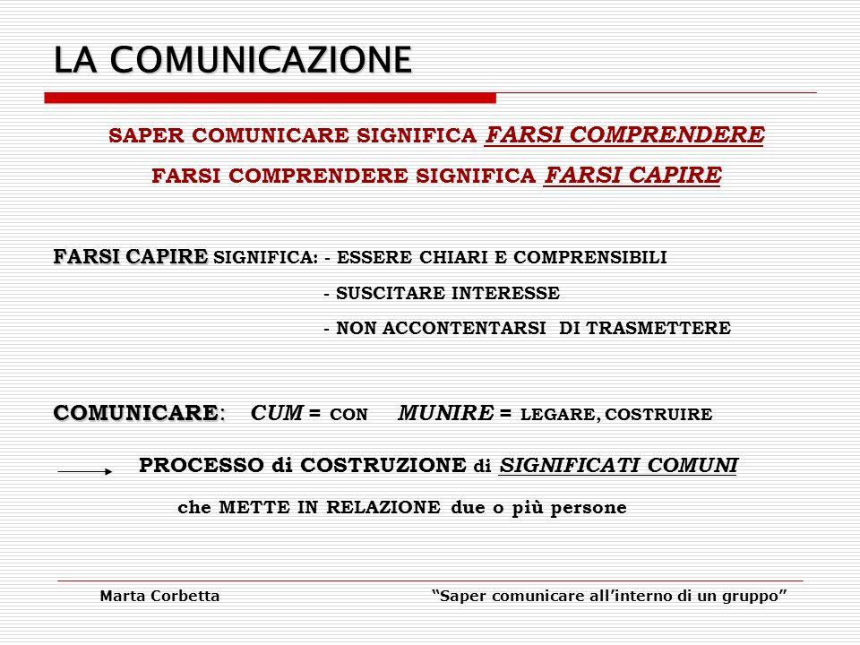Marta CorbettaSaper comunicare allinterno di un gruppo LA COMUNICAZIONE SAPER COMUNICARE SIGNIFICA FARSI COMPRENDERE FARSI COMPRENDERE SIGNIFICA FARSI CAPIRE FARSI CAPIRE FARSI CAPIRE SIGNIFICA: - ESSERE CHIARI E COMPRENSIBILI - SUSCITARE INTERESSE - NON ACCONTENTARSI DI TRASMETTERE COMUNICARE : COMUNICARE : CUM = CON MUNIRE = LEGARE, COSTRUIRE PROCESSO di COSTRUZIONE di SIGNIFICATI COMUNI che METTE IN RELAZIONE due o più persone