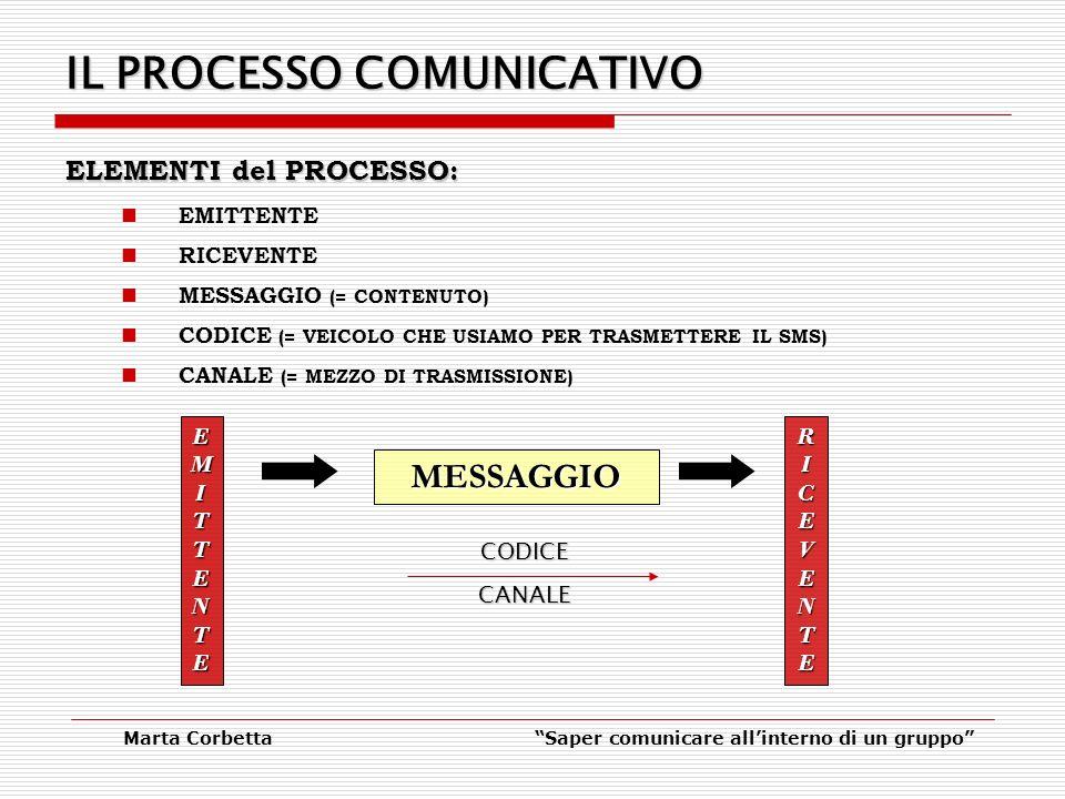 Marta CorbettaSaper comunicare allinterno di un gruppo IL PROCESSO COMUNICATIVO ELEMENTI del PROCESSO: EMITTENTE RICEVENTE MESSAGGIO (= CONTENUTO) CODICE (= VEICOLO CHE USIAMO PER TRASMETTERE IL SMS) CANALE (= MEZZO DI TRASMISSIONE) EMITTENTEEMITTENTEEMITTENTEEMITTENTE RICEVENTERICEVENTERICEVENTERICEVENTE MESSAGGIO CODICECANALE