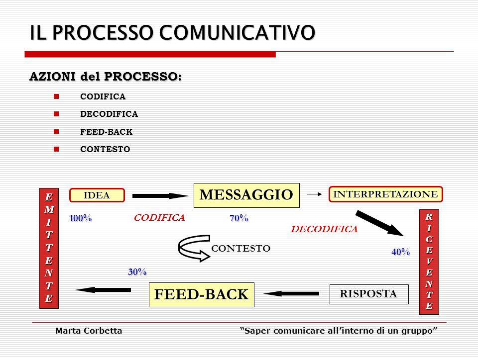 Marta CorbettaSaper comunicare allinterno di un gruppo IL PROCESSO COMUNICATIVO AZIONI del PROCESSO: CODIFICA DECODIFICA FEED-BACK CONTESTO EMITTENTEEMITTENTEEMITTENTEEMITTENTE RICEVENTERICEVENTERICEVENTERICEVENTE MESSAGGIO RISPOSTA IDEA CODIFICA INTERPRETAZIONE DECODIFICA FEED-BACK CONTESTO 100%70% 40% 30%