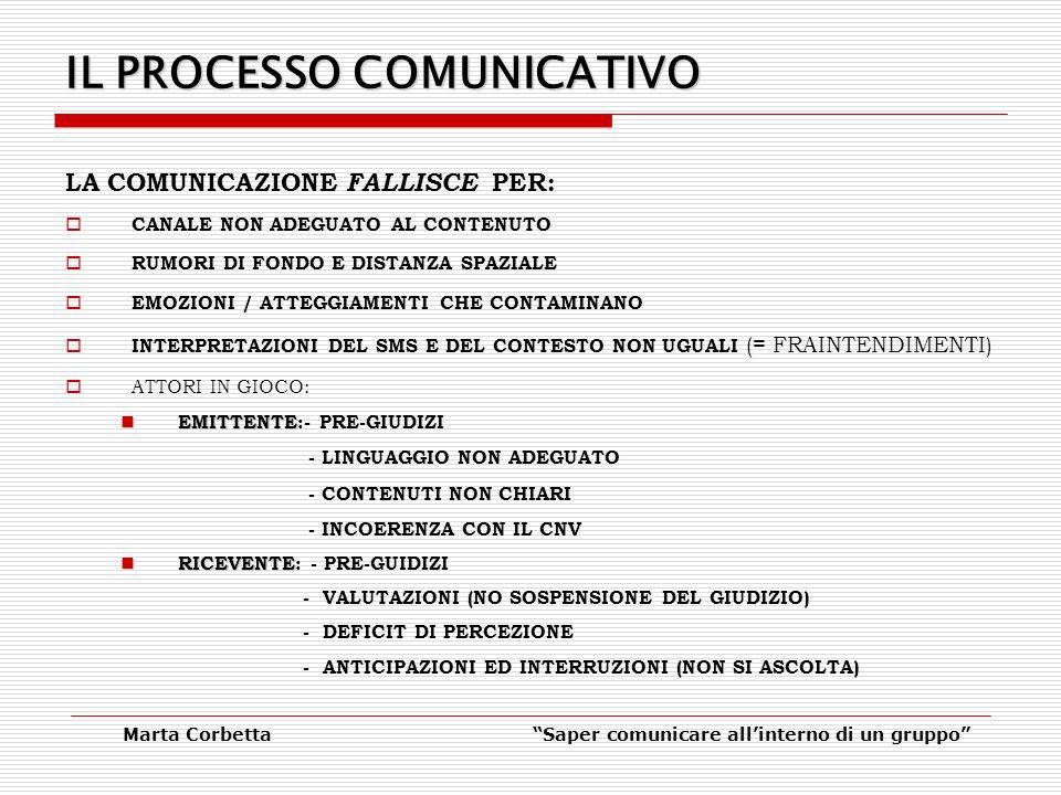 Marta CorbettaSaper comunicare allinterno di un gruppo IL PROCESSO COMUNICATIVO LA COMUNICAZIONE FALLISCE PER: CANALE NON ADEGUATO AL CONTENUTO RUMORI DI FONDO E DISTANZA SPAZIALE EMOZIONI / ATTEGGIAMENTI CHE CONTAMINANO INTERPRETAZIONI DEL SMS E DEL CONTESTO NON UGUALI (= FRAINTENDIMENTI) ATTORI IN GIOCO: EMITTENTE EMITTENTE:- PRE-GIUDIZI - LINGUAGGIO NON ADEGUATO - CONTENUTI NON CHIARI - INCOERENZA CON IL CNV RICEVENTE RICEVENTE: - PRE-GUIDIZI - VALUTAZIONI (NO SOSPENSIONE DEL GIUDIZIO) - DEFICIT DI PERCEZIONE - ANTICIPAZIONI ED INTERRUZIONI (NON SI ASCOLTA)