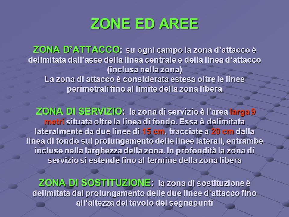 ZONE ED AREE ZONA DATTACCO: su ogni campo la zona dattacco è delimitata dallasse della linea centrale e della linea dattacco (inclusa nella zona) La zona di attacco è considerata estesa oltre le linee perimetrali fino al limite della zona libera ZONA DI SERVIZIO: la zona di servizio è larea larga 9 metri situata oltre la linea di fondo.