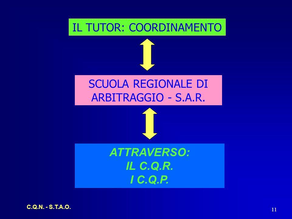 C.Q.N. - S.T.A.O. 11 IL TUTOR: COORDINAMENTO ATTRAVERSO: IL C.Q.R.