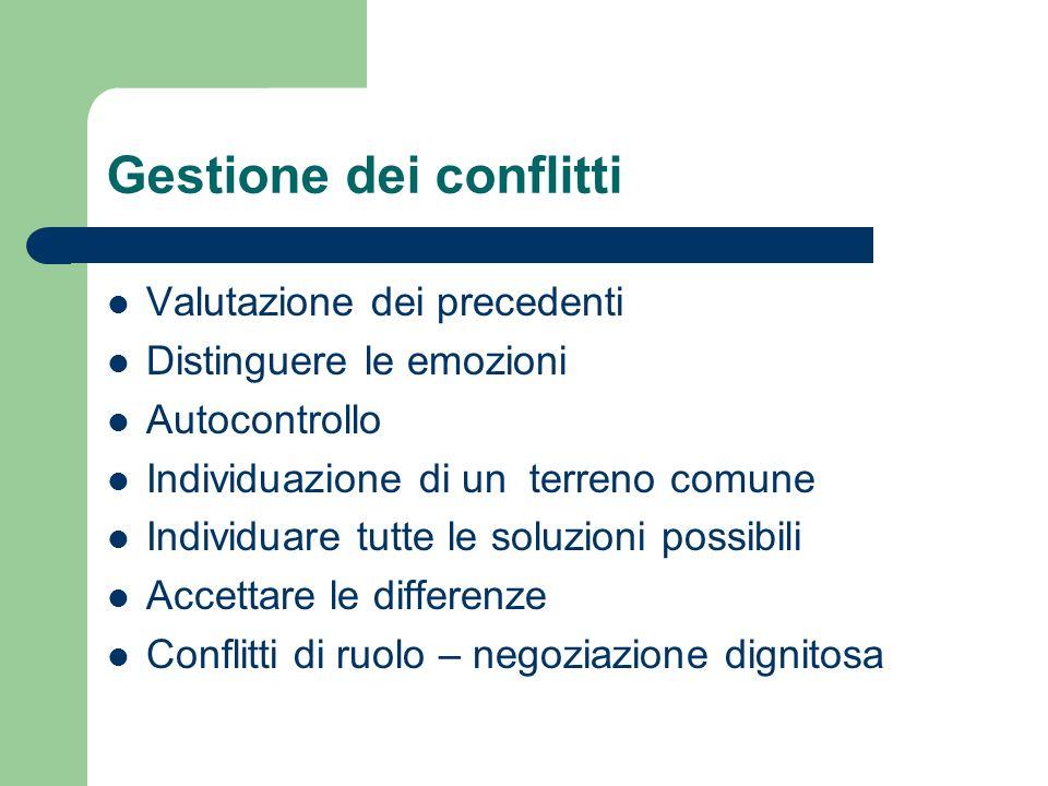 Gestione dei conflitti Valutazione dei precedenti Distinguere le emozioni Autocontrollo Individuazione di un terreno comune Individuare tutte le soluzioni possibili Accettare le differenze Conflitti di ruolo – negoziazione dignitosa