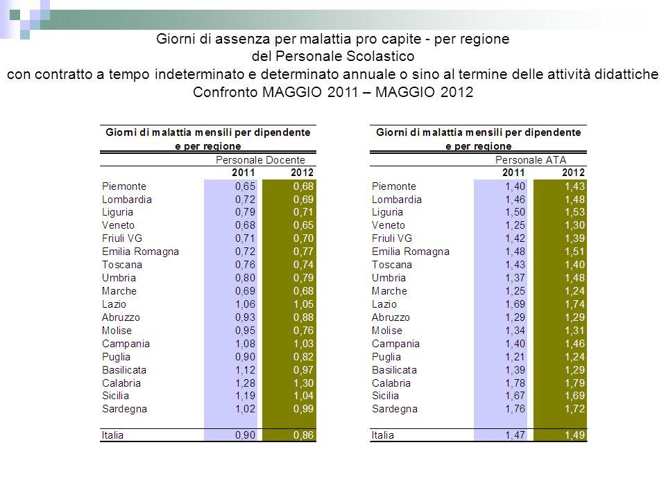 Giorni di assenza per malattia pro capite - per regione del Personale Scolastico con contratto a tempo indeterminato e determinato annuale o sino al termine delle attività didattiche Confronto MAGGIO 2011 – MAGGIO 2012