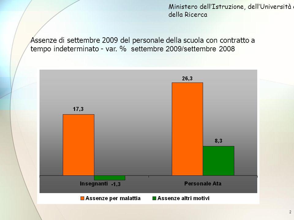 2 Assenze di settembre 2009 del personale della scuola con contratto a tempo indeterminato - var. % settembre 2009/settembre 2008 Ministero dellIstruz