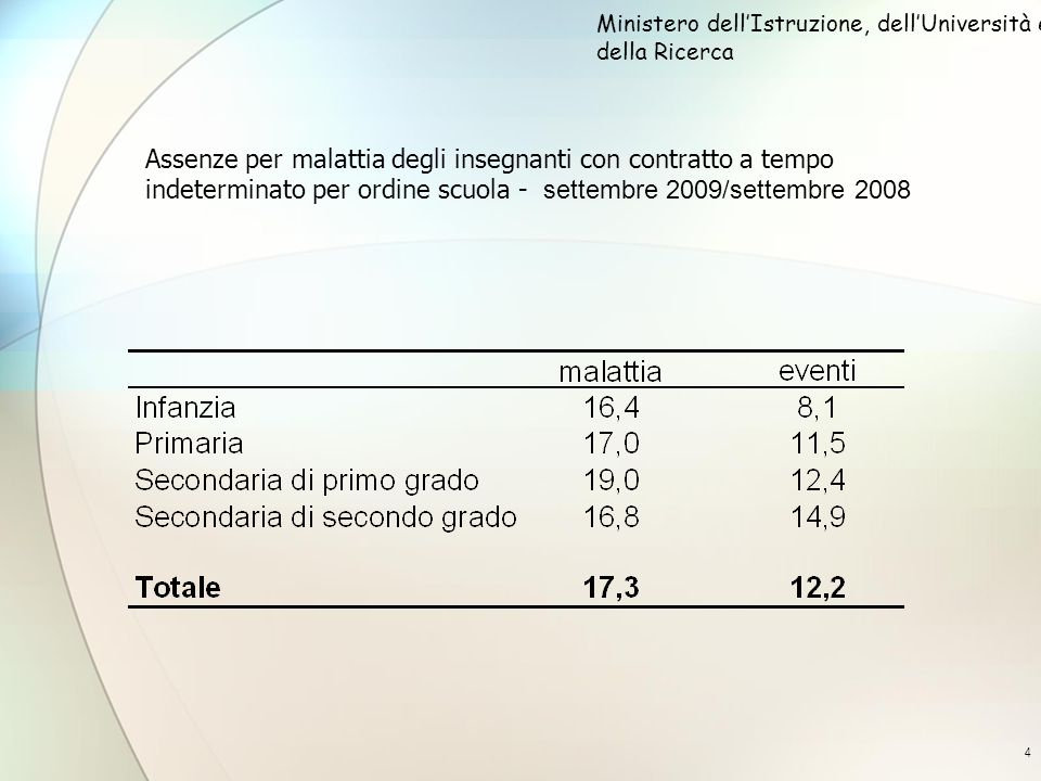 4 Assenze per malattia degli insegnanti con contratto a tempo indeterminato per ordine scuola - settembre 2009/settembre 2008 Ministero dellIstruzione, dellUniversità e della Ricerca