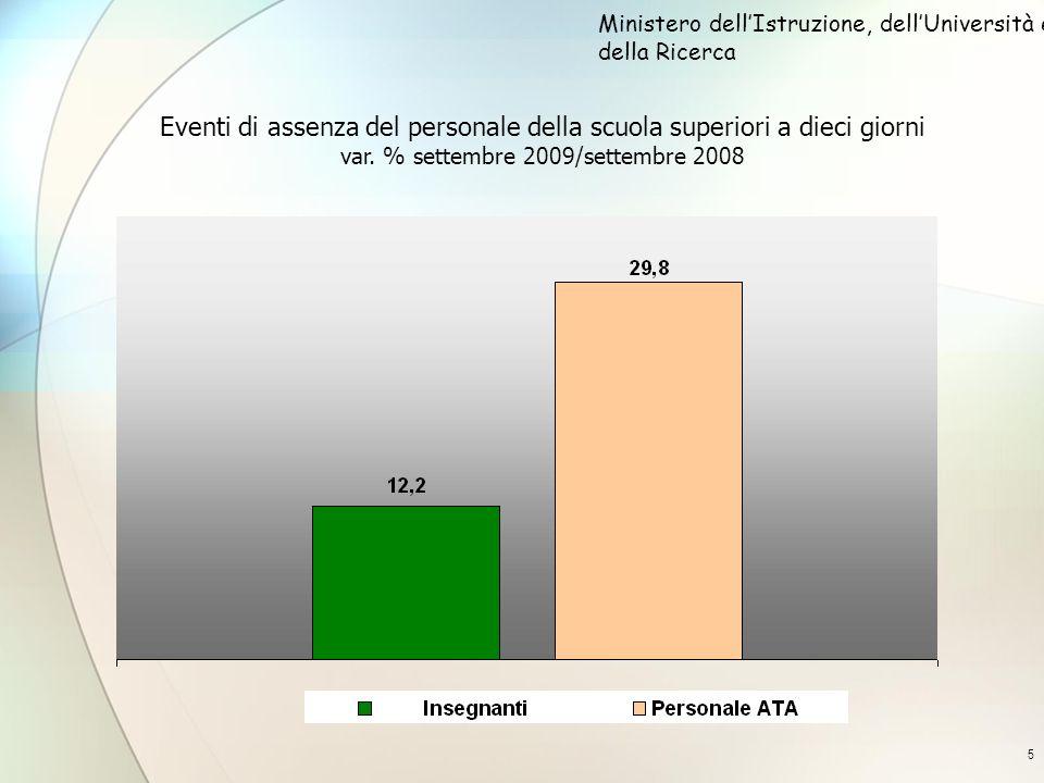 5 Eventi di assenza del personale della scuola superiori a dieci giorni var. % settembre 2009/settembre 2008 Ministero dellIstruzione, dellUniversità
