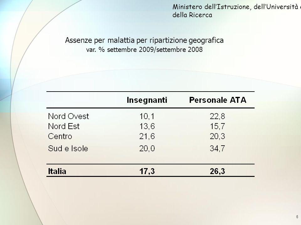 6 Assenze per malattia per ripartizione geografica var. % settembre 2009/settembre 2008 Ministero dellIstruzione, dellUniversità e della Ricerca