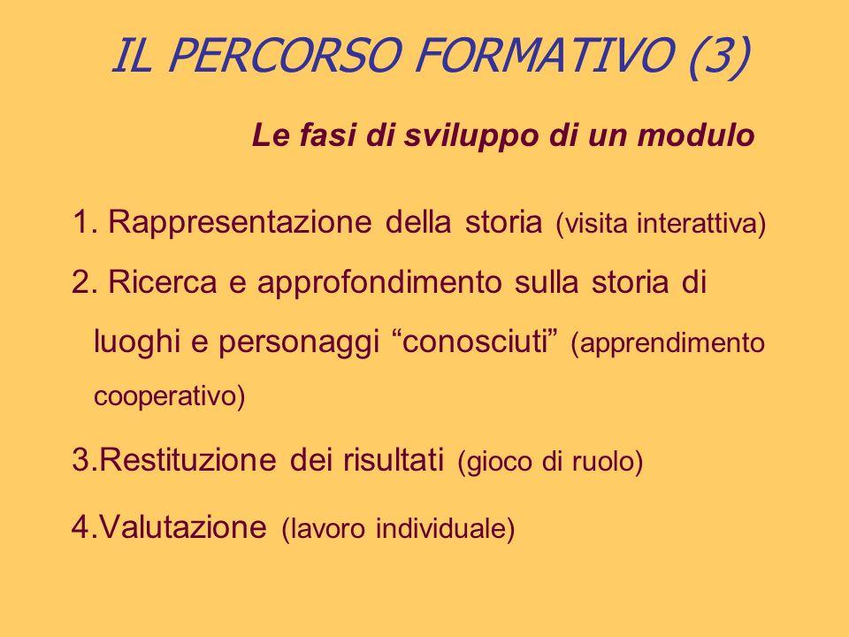 IL PERCORSO FORMATIVO (3) Le fasi di sviluppo di un modulo Rappresentazione della storia (visita interattiva) Ricerca e approfondimento sulla storia d