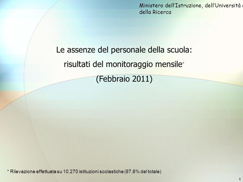 1 Le assenze del personale della scuola: risultati del monitoraggio mensile * (Febbraio 2011) Ministero dellIstruzione, dellUniversità e della Ricerca