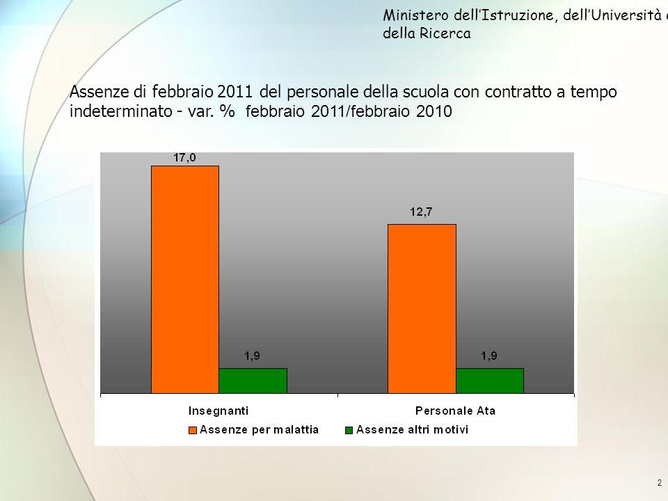 2 Assenze di febbraio 2011 del personale della scuola con contratto a tempo indeterminato - var. % febbraio 2011/febbraio 2010 Ministero dellIstruzion