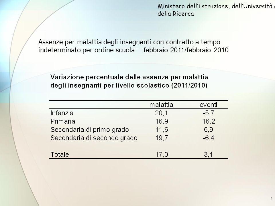 4 Assenze per malattia degli insegnanti con contratto a tempo indeterminato per ordine scuola - febbraio 2011/febbraio 2010 Ministero dellIstruzione,