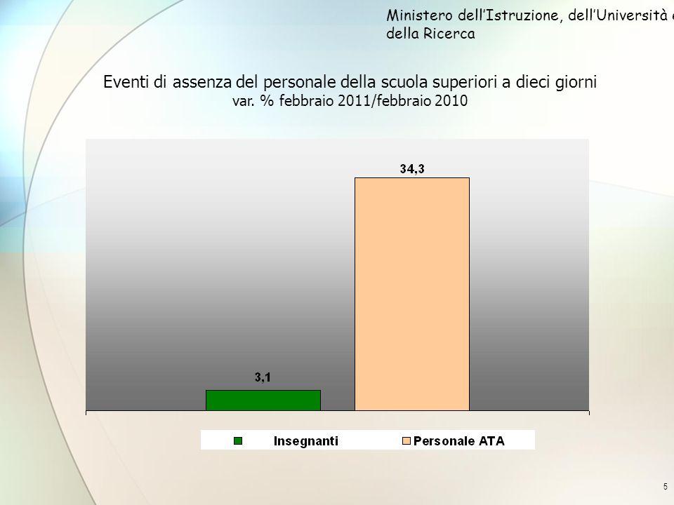 5 Eventi di assenza del personale della scuola superiori a dieci giorni var. % febbraio 2011/febbraio 2010 Ministero dellIstruzione, dellUniversità e