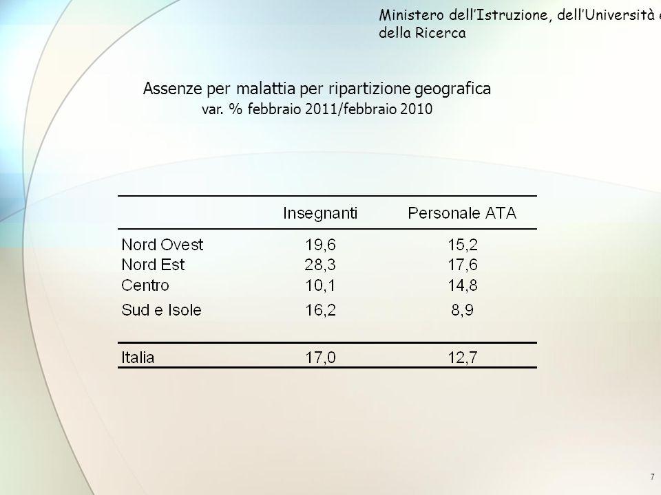 7 Assenze per malattia per ripartizione geografica var. % febbraio 2011/febbraio 2010 Ministero dellIstruzione, dellUniversità e della Ricerca