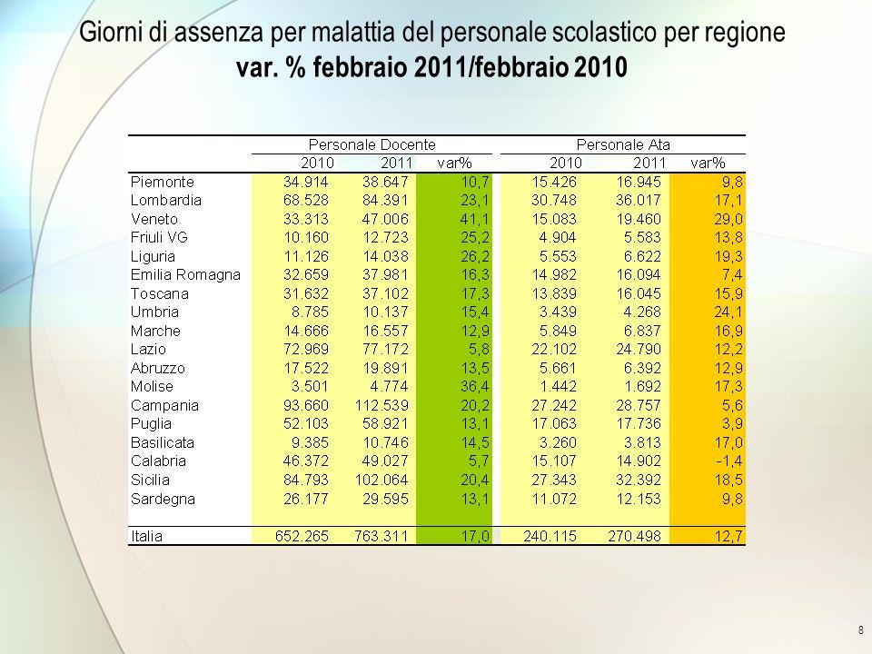 8 Giorni di assenza per malattia del personale scolastico per regione var. % febbraio 2011/febbraio 2010