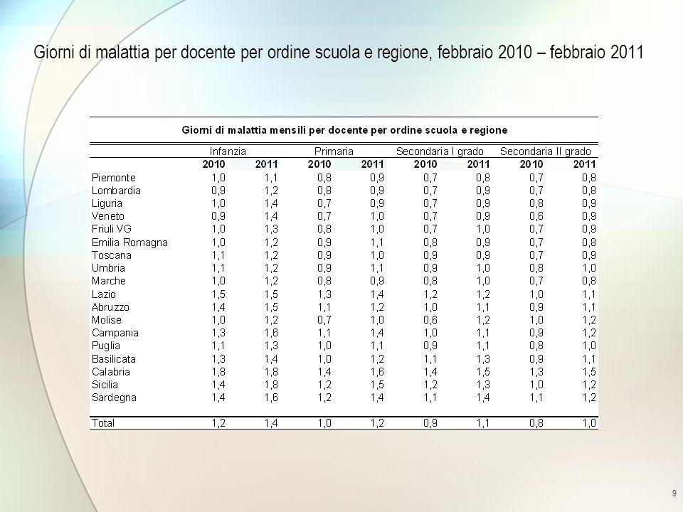 9 Giorni di malattia per docente per ordine scuola e regione, febbraio 2010 – febbraio 2011