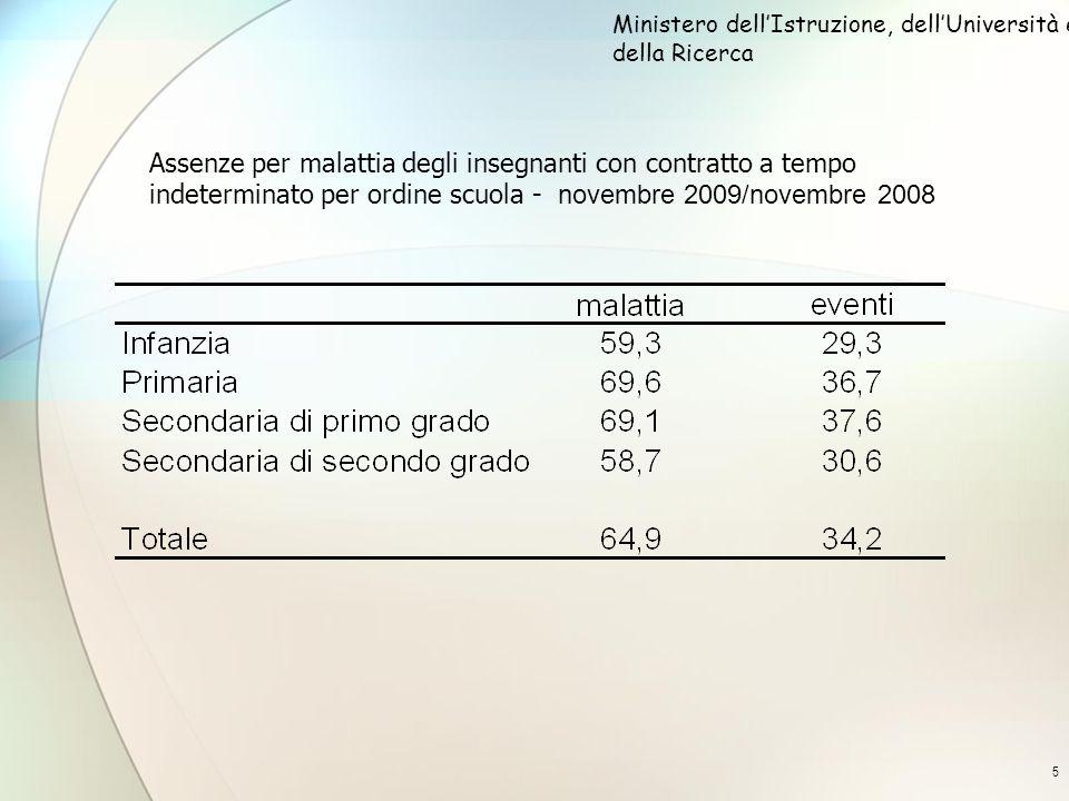 5 Assenze per malattia degli insegnanti con contratto a tempo indeterminato per ordine scuola - novembre 2009/novembre 2008 Ministero dellIstruzione, dellUniversità e della Ricerca