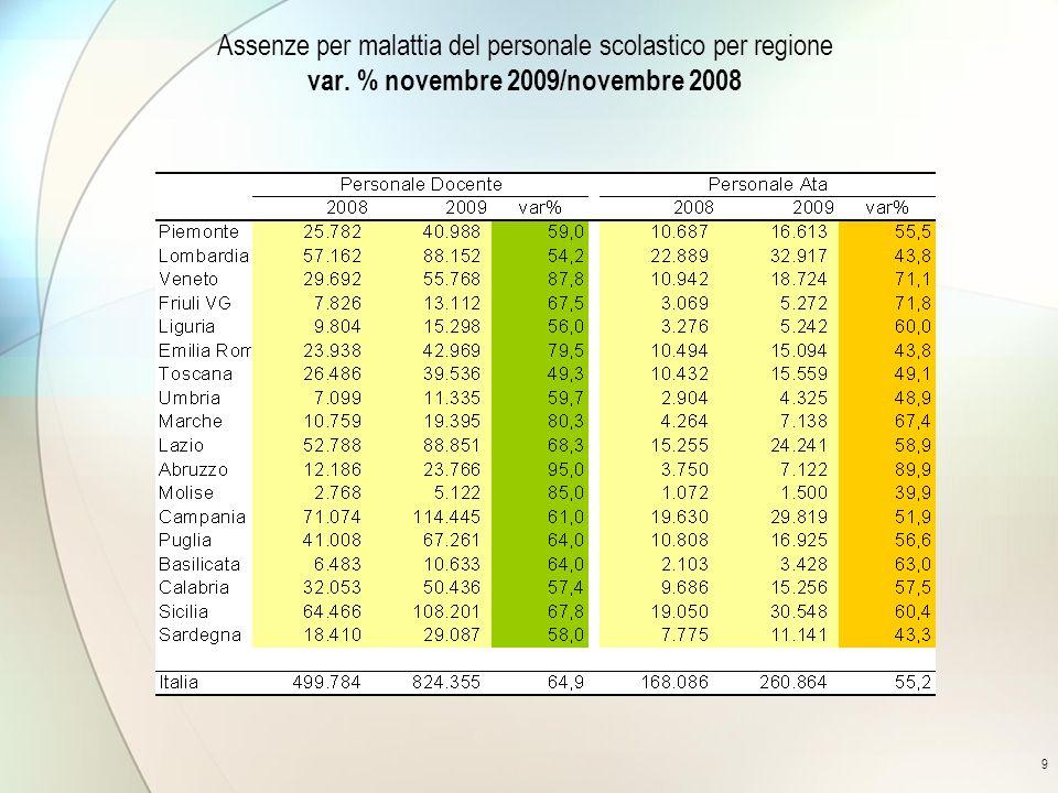 9 Assenze per malattia del personale scolastico per regione var. % novembre 2009/novembre 2008