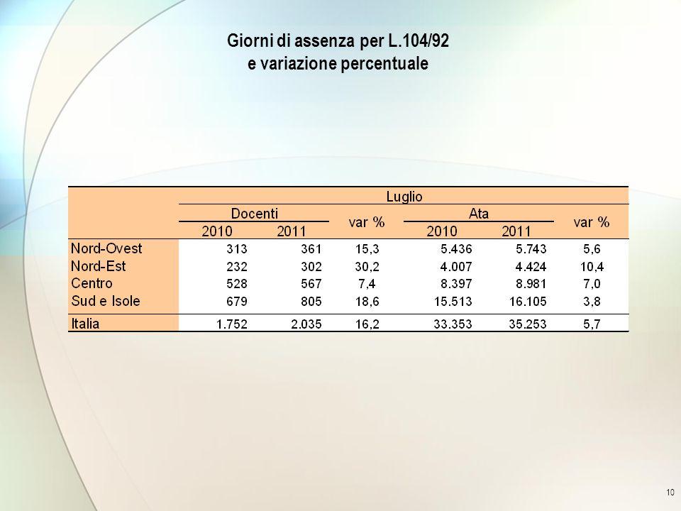 10 Giorni di assenza per L.104/92 e variazione percentuale